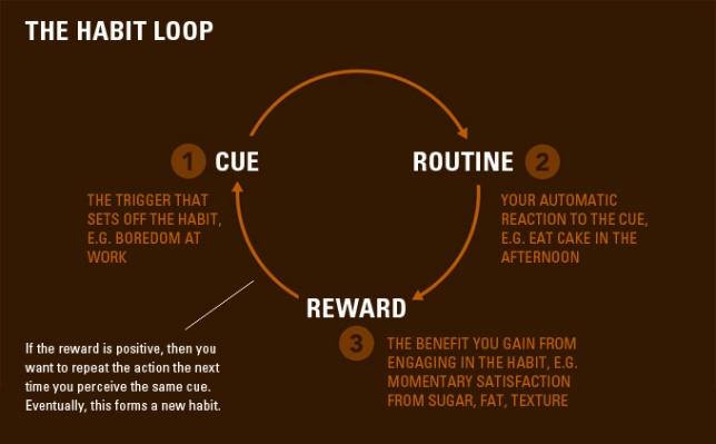 habit-loop